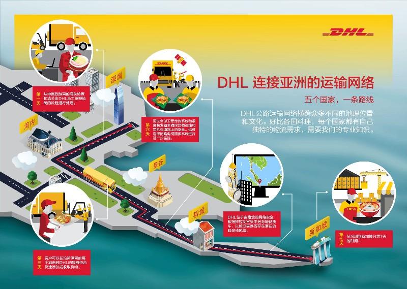 厦门漳州莆田DHL飞全球