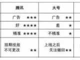 微 信扫码领红包营销系统介绍 e码红包