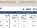 北京大红门签约搬入 石家庄乐城首付十几万得一商铺