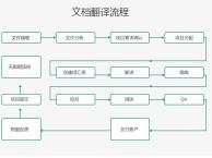 译线通翻译公司专业成绩单翻译毕业证翻译海外学历存档