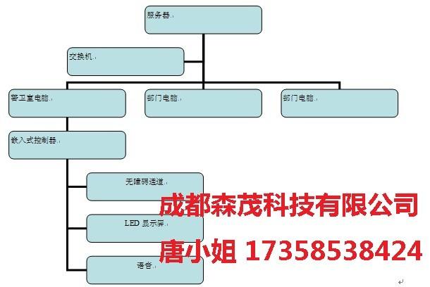 成都森茂 四川部队派车系统 车辆出入管理系统