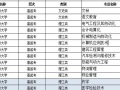 佳木斯大学成人高考本(专)二学历火爆招生中