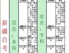 河南科技大学自考本科一年毕业