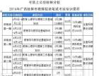 广西三月三假期4月9日开班2016广西教师招聘培训