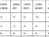 广信快运甘肃分公司加盟 其他 投资金额 1-5万元
