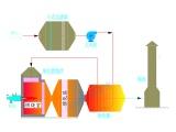 浙江工业催化燃烧装置 RCO催化燃烧 环保效率高废气处理设备