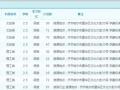 哈尔滨工程大学本科二学历、齐齐哈尔大学成人高考