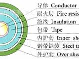 高压低压铜芯铝芯铠装地埋电力电缆.控制.架空绝缘电缆家用电线