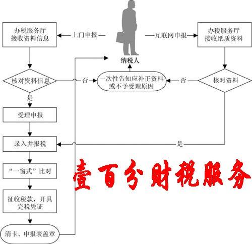 苏州姑苏区代账公司在哪 代办公司在什么地方