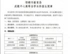 邯郸市教育局成教中心自考(本科)招生中