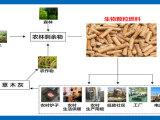 玉米秸秆颗粒燃料成型机械欢迎分享