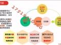 享买县运 农村市场怎么做?看看这个项目方案4