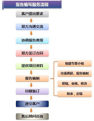 深圳编写科技产品项目商业计划书
