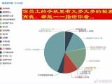 上海闵行奥创客服软件研究院企业员工微信监管软件