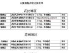 武汉/商标注册/商标转让/天猫店铺/出售店铺