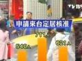 移民台湾,投资台湾创业,投资 20万美元