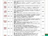 东莞学历提升中专大专成人自考网络教育报名中
