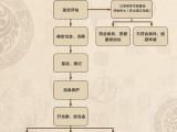江蘇地區古董鑒定 古玩交易 量大從優