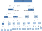 沧州常德会员购物系统软件设计开发公司/会员管理系统开发