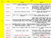 四川大专文凭报名 怎么快速拿到大专毕业证