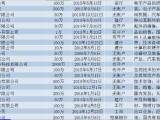 深圳各行业空壳公司转让,并收购各行业公司
